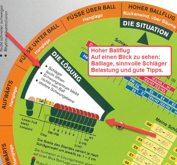 GolfCheck Drehscheibe Beispiel Hoher Ballflug Golfcheck Tipps